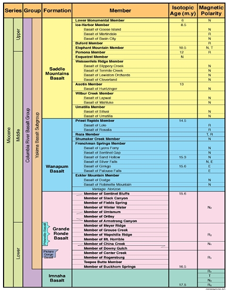 Stratigraphic nomenclature of the CRBG