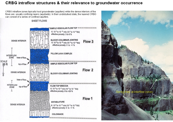 CRBG intraflow structures & their relevance to groundwater occurrence