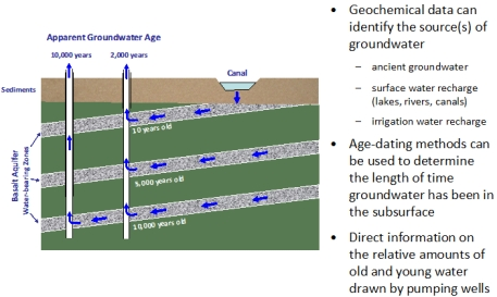 Groundwater Geochemistry, Age and Recharge