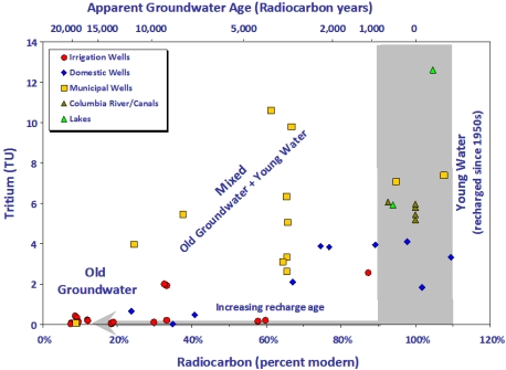 Apparent Groundwater Age (Radiocarbon years)