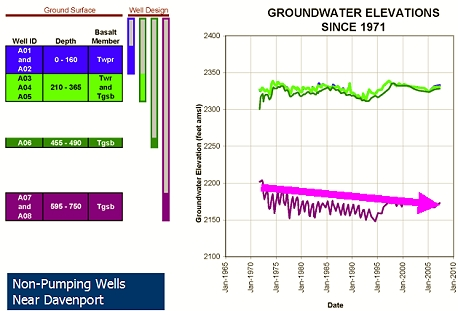Groundwater Elevations since 1971