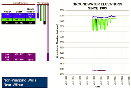 Groundwater Elevations since 1981