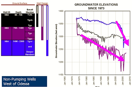 Groundwater Elevations since 1973